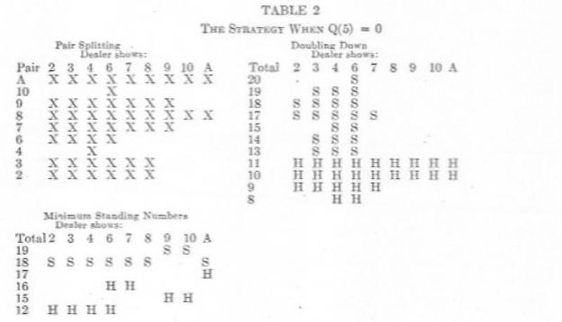 Edward Thorpe Blackjack Strategy