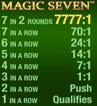 Frankie Dettoris Magic & Payout