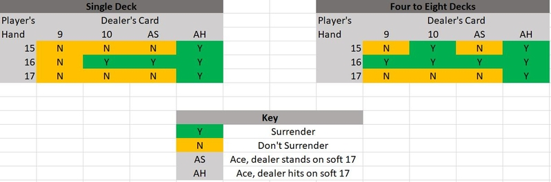 When to Surrender in Blackjack